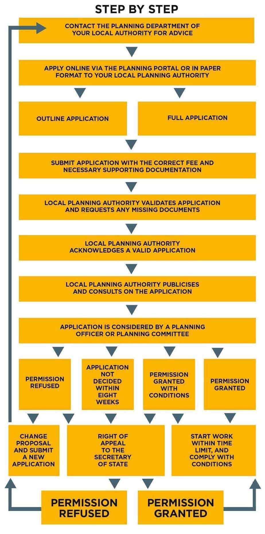 planning permission process infographic