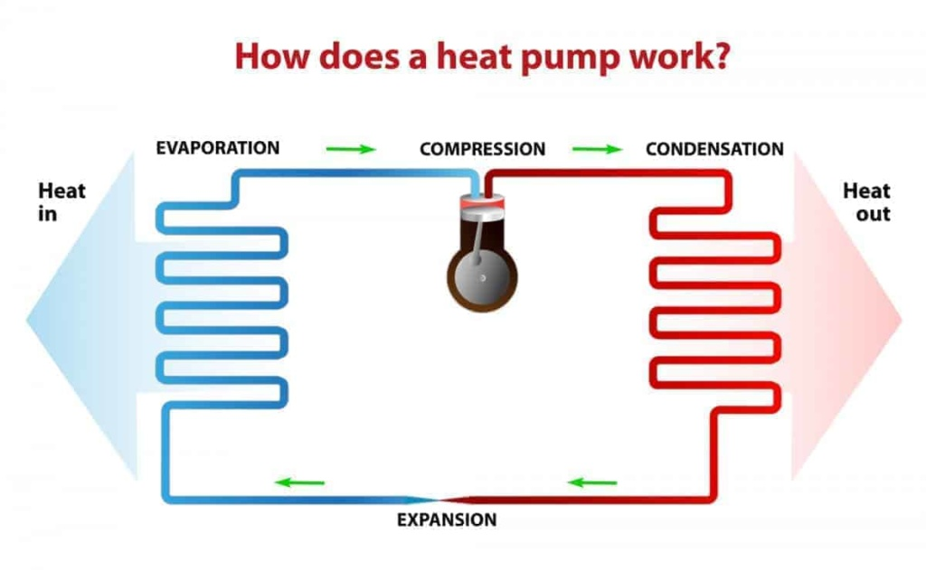how does a heat pump work diagram